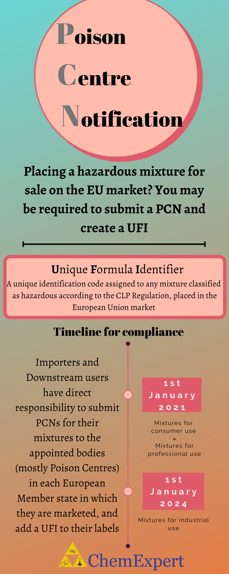 Poison Centre Notification - Infographic